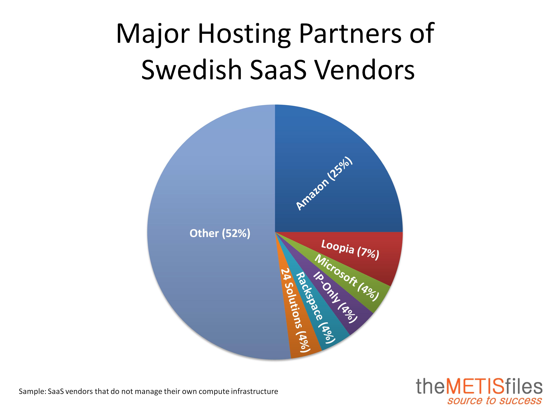 Hosting Partner Sweden