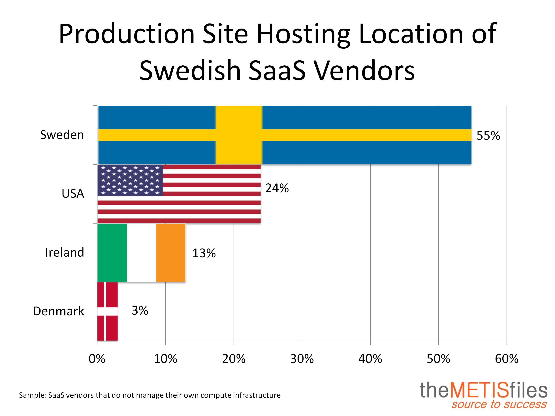 Production Site Sweden
