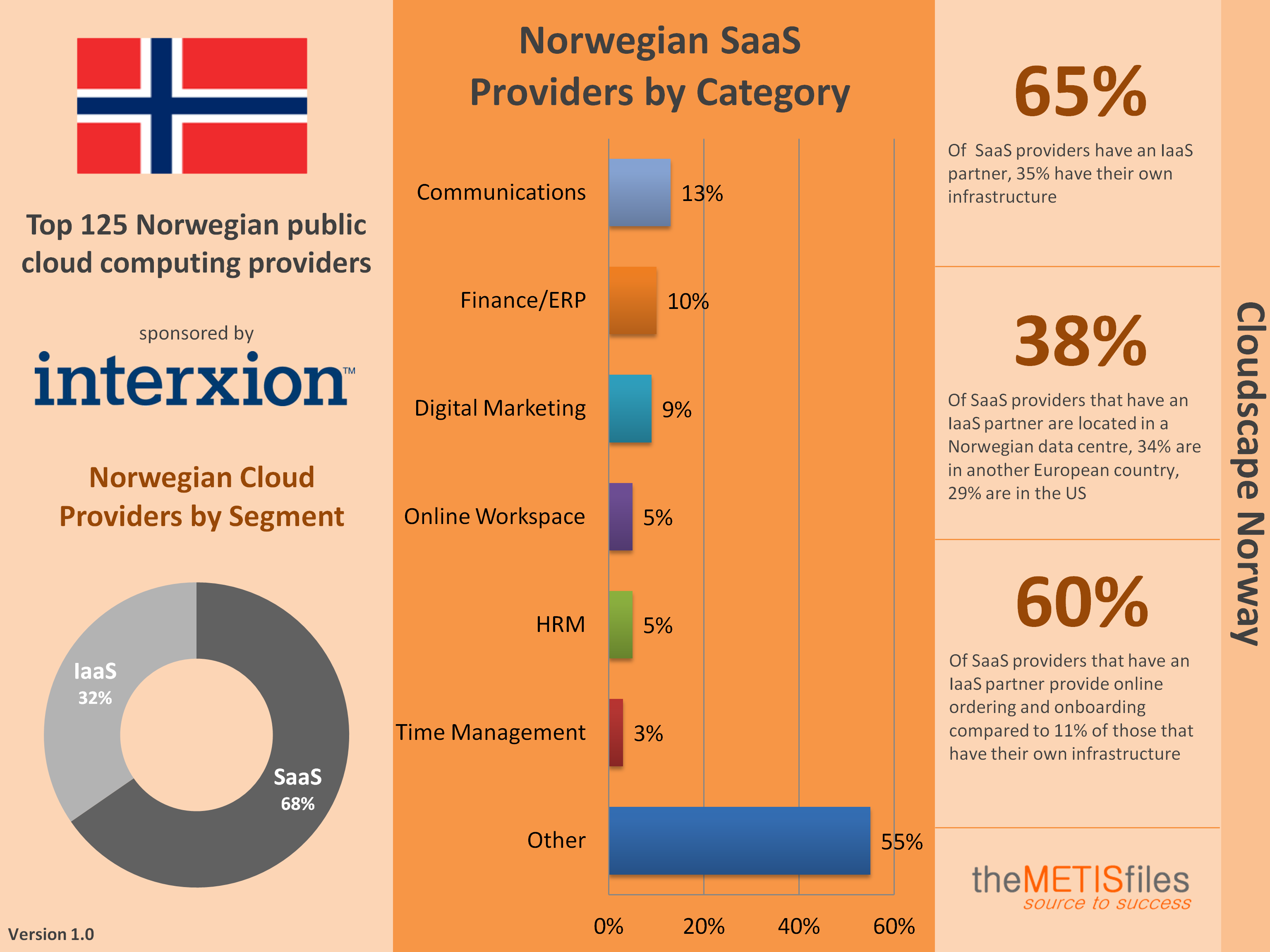 Norway Cloudscape Infographic v1.0