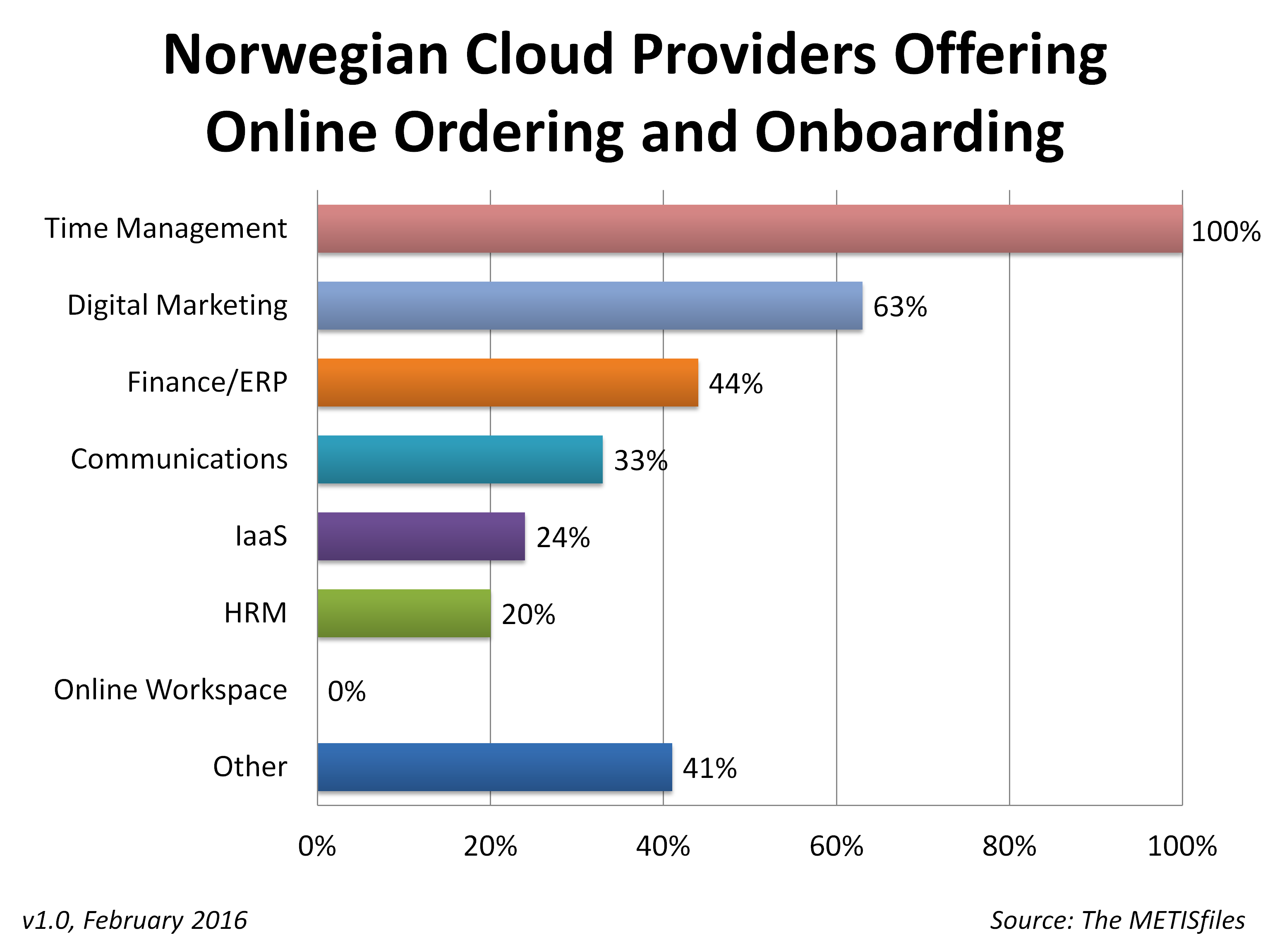 Norway Online Ordering