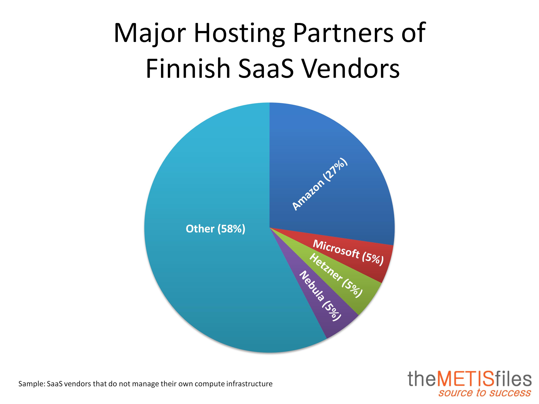 Hosting Partner Finland