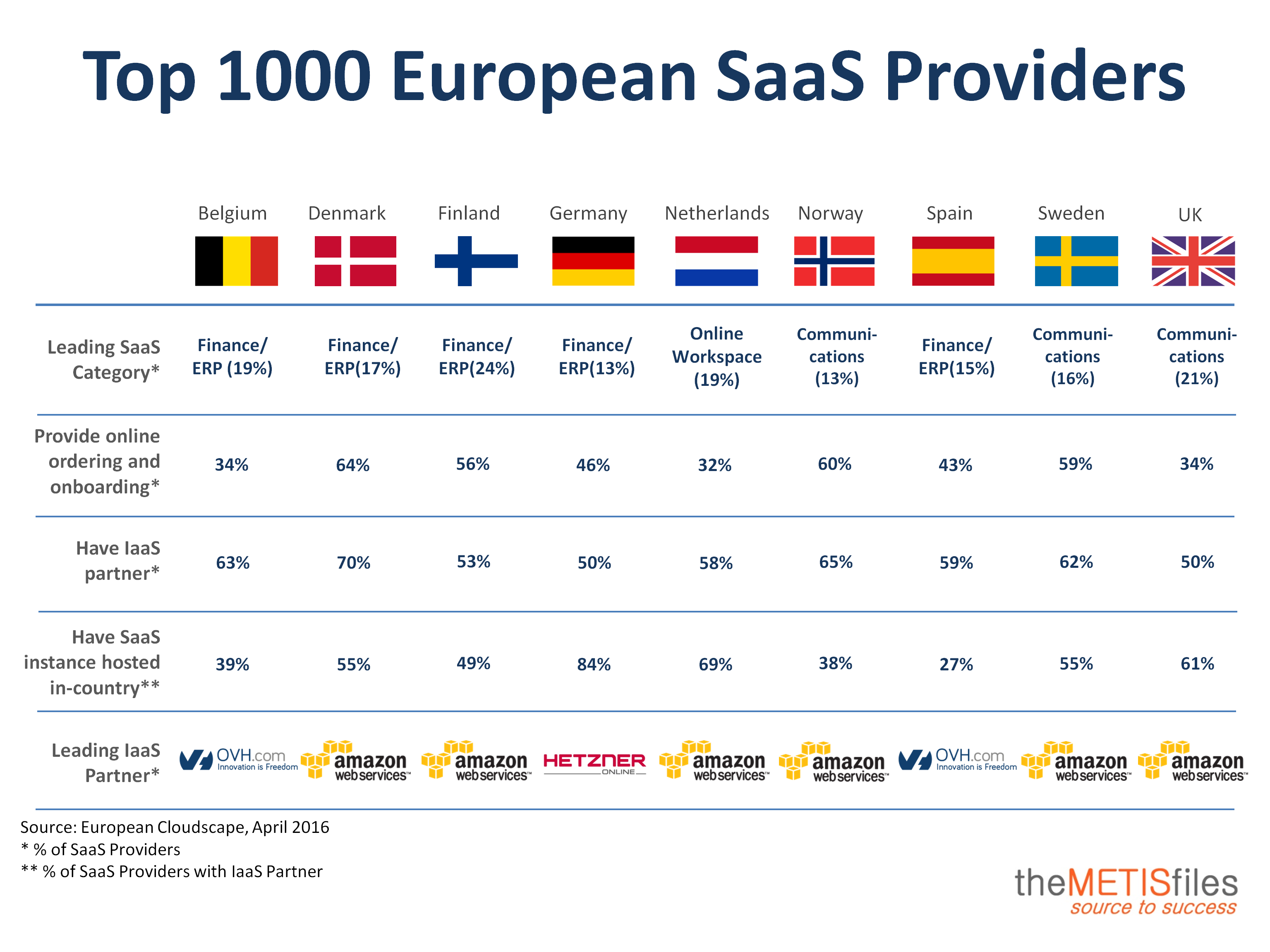 Top 1000 European SaaS Providers