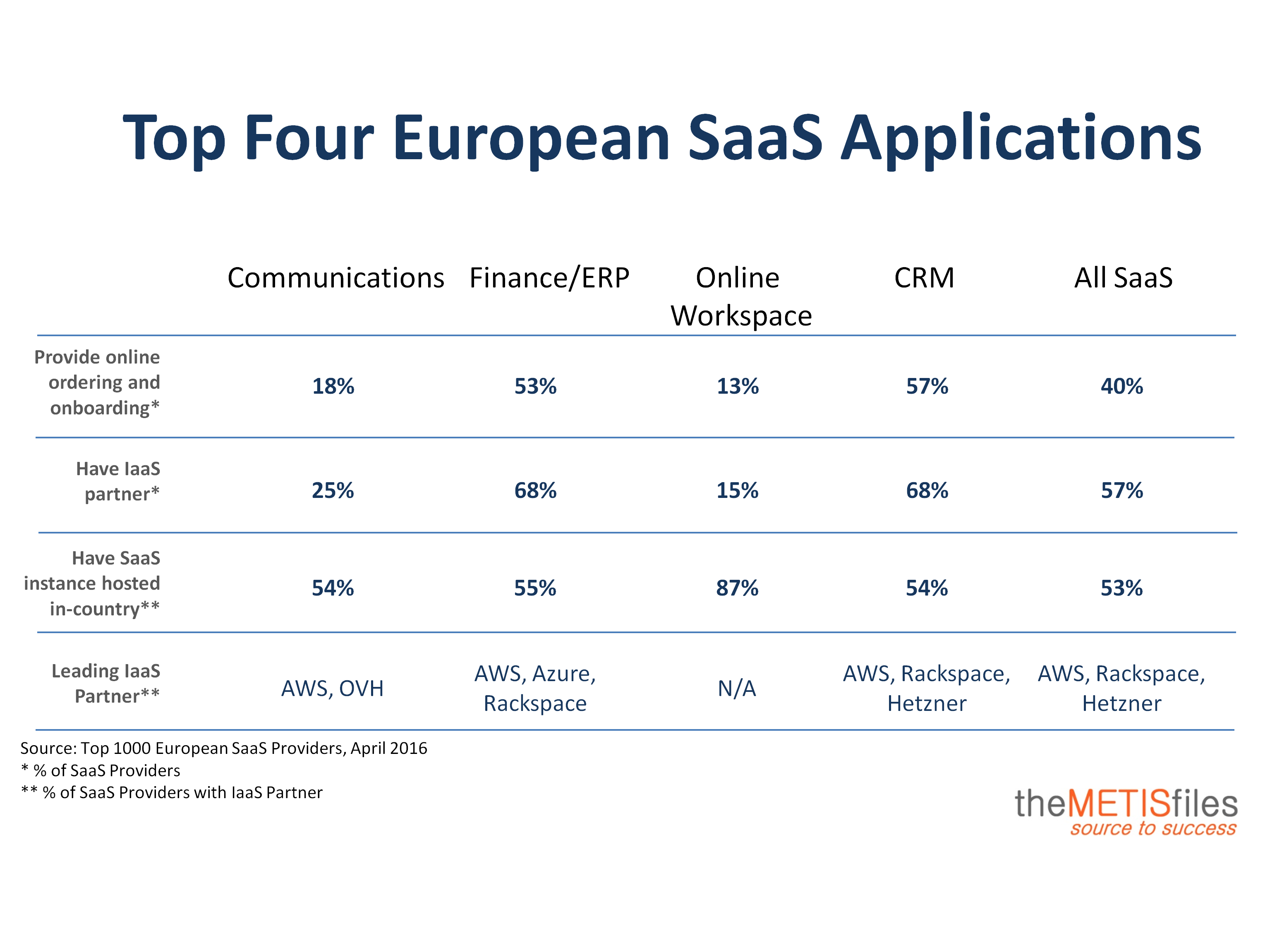 Top 1000 European SaaS Providers back