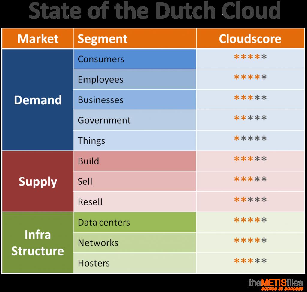 state-of-the-dutch-cloud