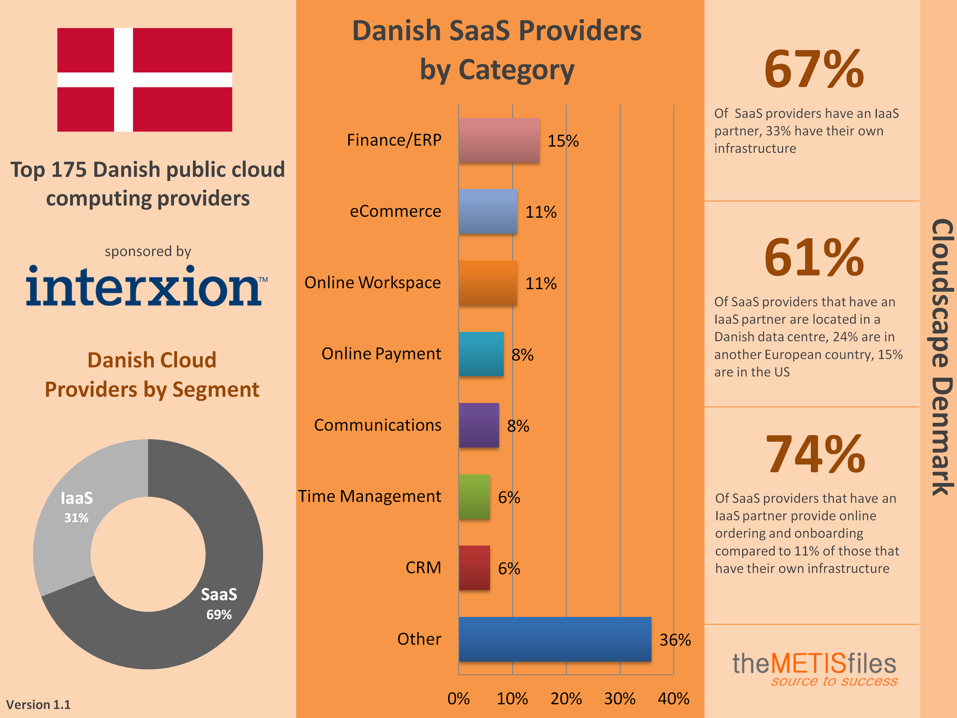 cloudscape-denmark-infographic-v1-1